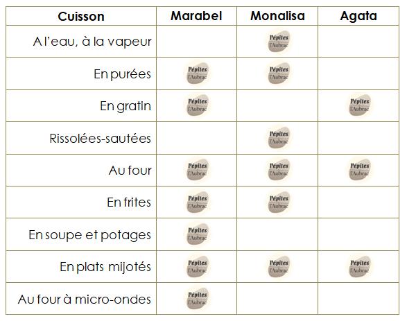 Conseils cuisson variétés Pépites